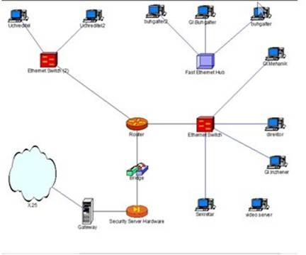 Схема корпоративной сети