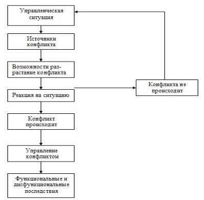 Модель конфликта в организации