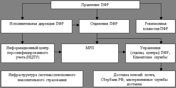 Организация пенсионной системы
