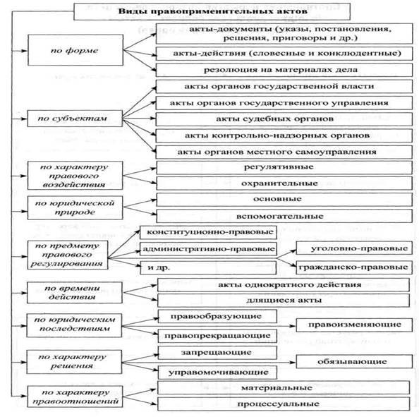 Акты применения норм права