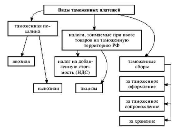 Система таможенных платежей