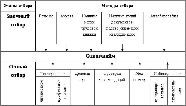 Схема отбора персонала