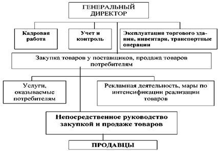 Курсовая работа: Управление