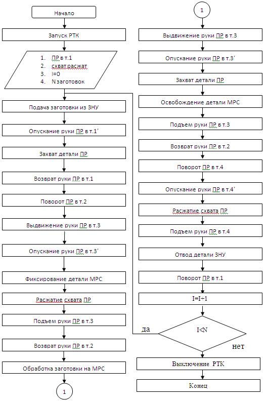 Блок-схема работы РТК