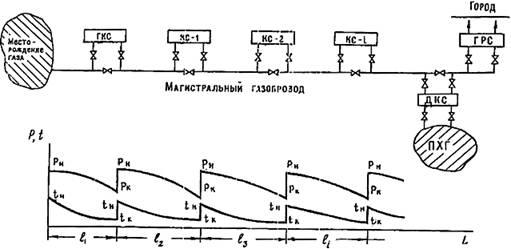 Рис. 2 Схема газопровода и