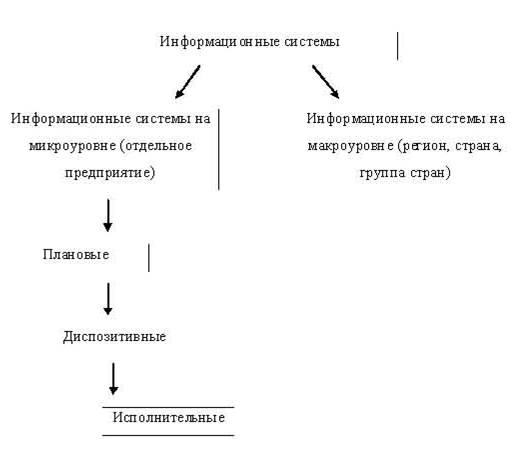 информационные системы,