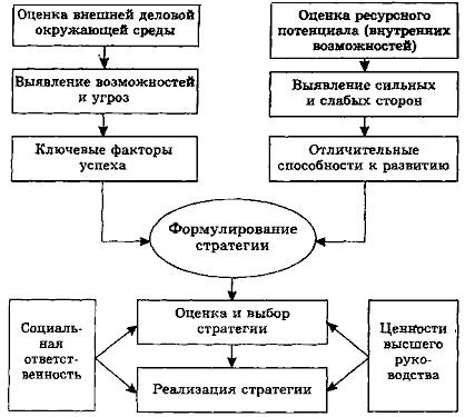 Схема процесса разработки