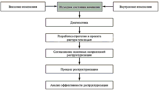 http://www.raexpert.ru/researches/restructuring/part1/restr2.gif