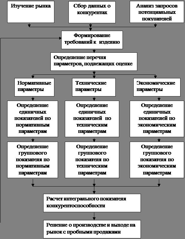 Реферат: Оценка ассортимента и
